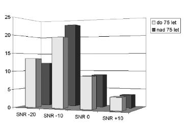 Porovnání zlepšení rozumění v jednotlivých SNR při binaurálním zesílení oproti zesílení monaurálnímu u osob do a nad 75 let věku.