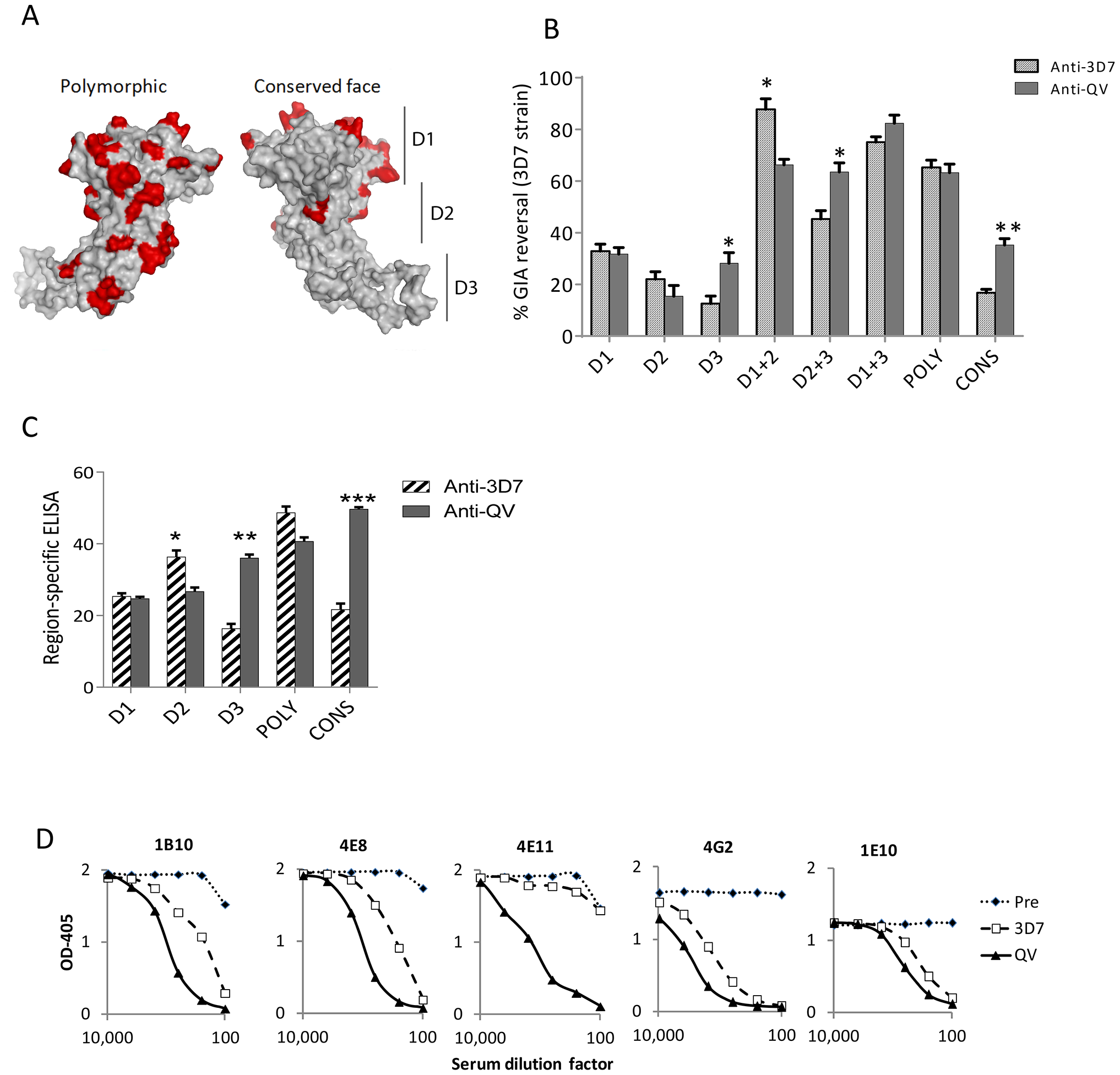 Mapping inhibitory activity of polyclonal antibodies.