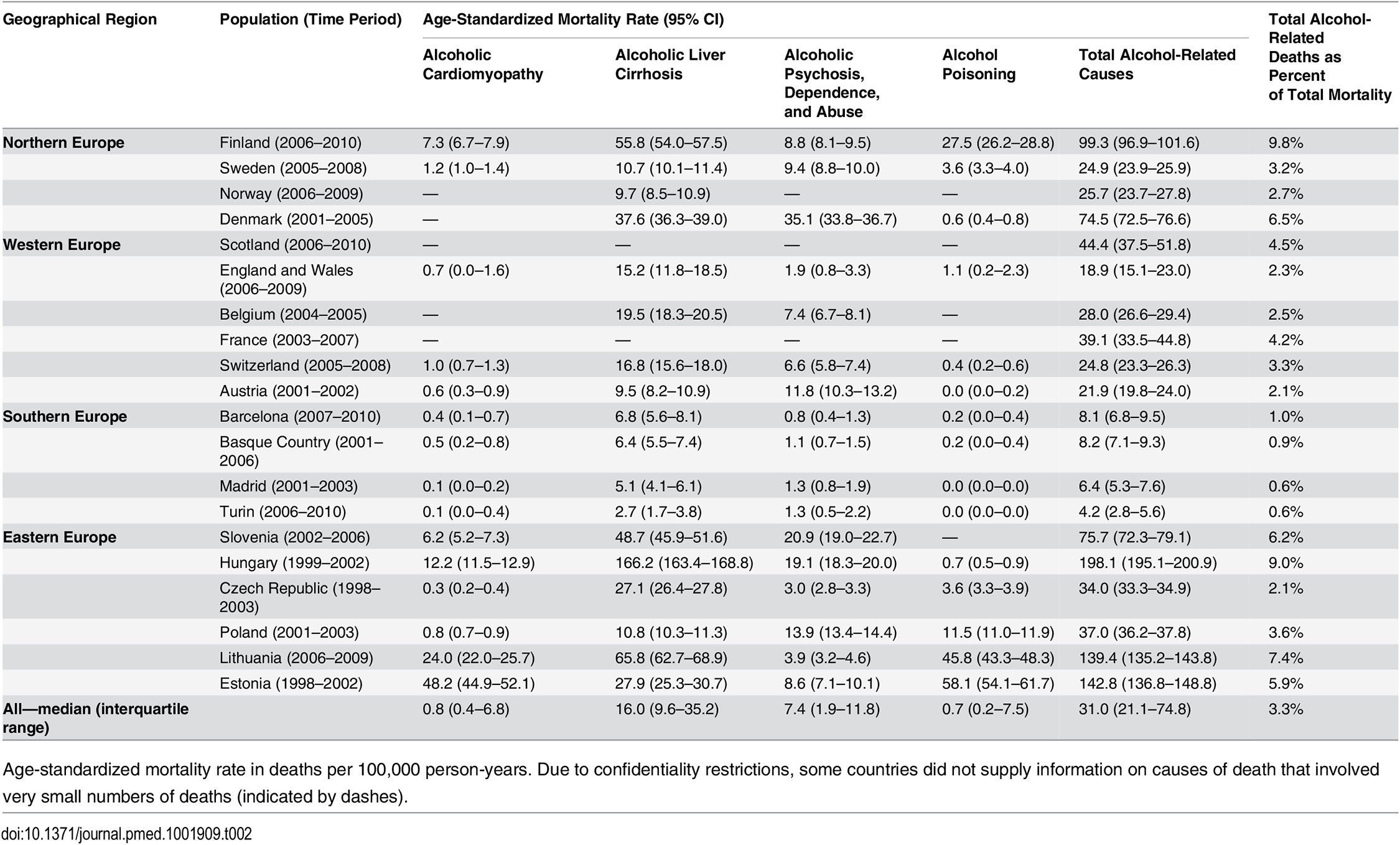 Latest observed mortality from alcohol-related causes among men aged 35–79 y, by population.