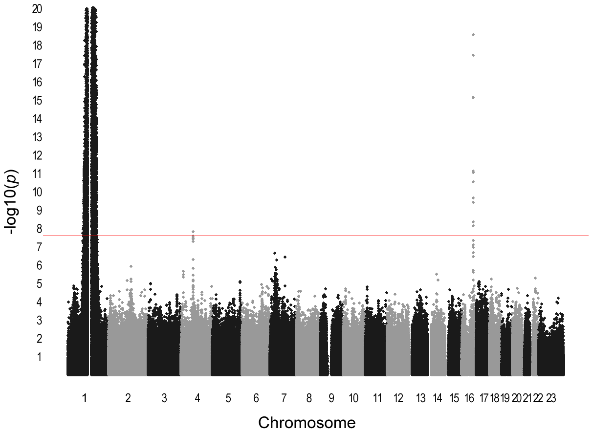 Manhattan plot of meta-analysis <i>P</i>-values in GWAS for total WBC count.