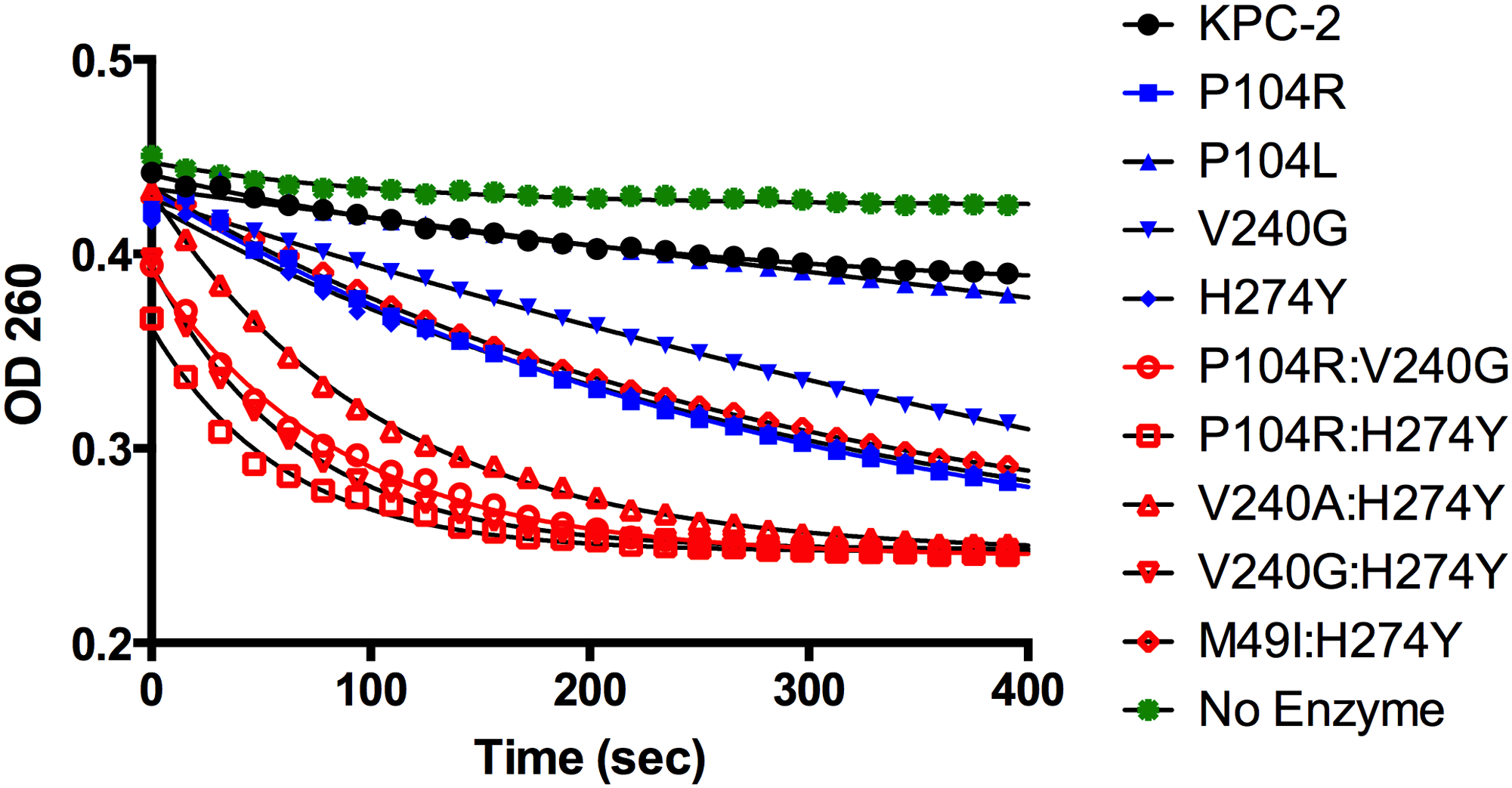 Progress curves of KPC-2 (black), single mutants (blue) and double mutants (red) and no enzyme control (green) for ceftazidime hydrolysis.