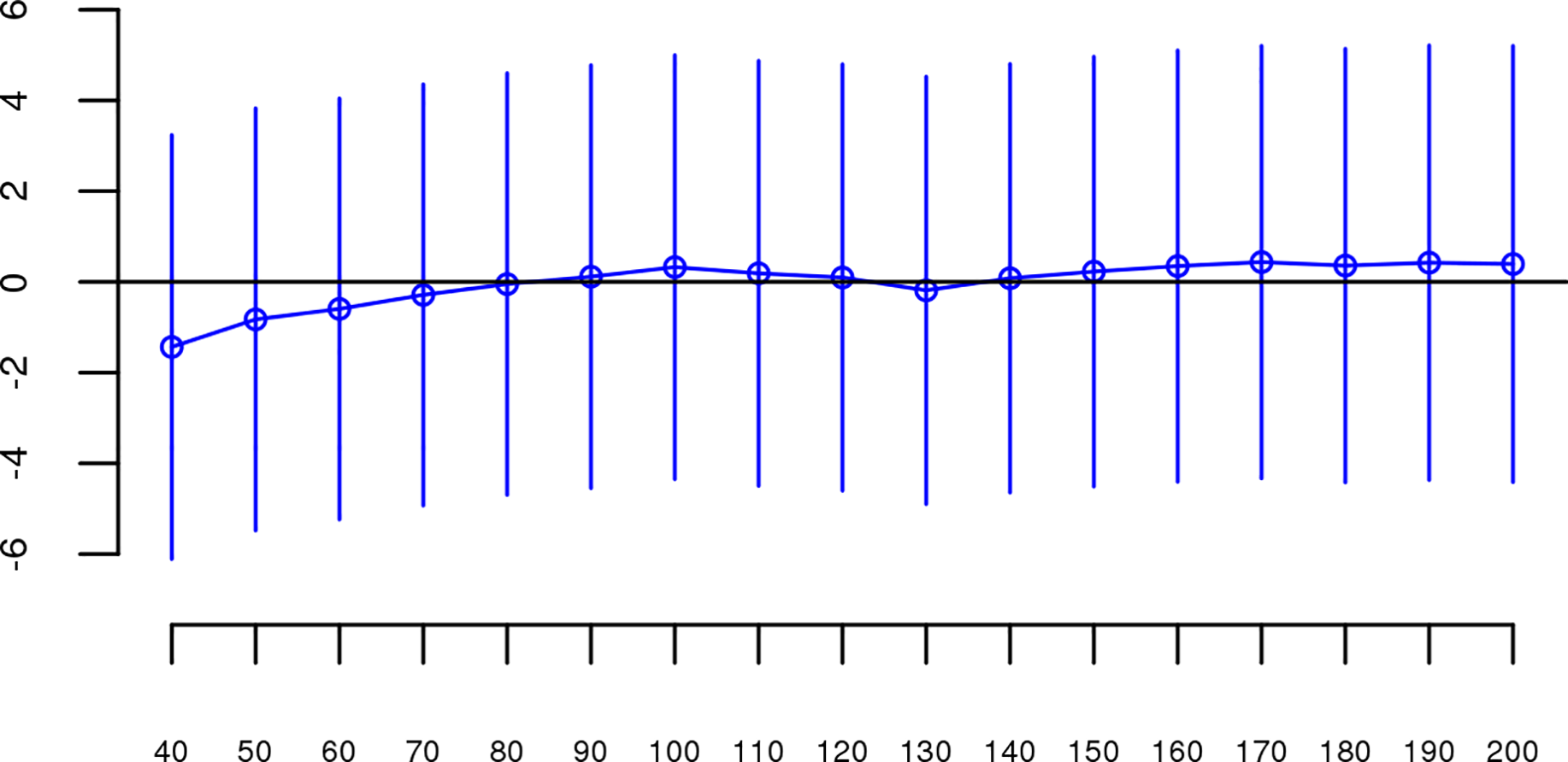 Slope estimates (the change in log odds for a 1% increase in <i>Froh</i>; points) and their 95% confidence intervals (bars) of <i>Froh</i> from unimputed SNP data predicting schizophrenia for different SNP thresholds of calling ROHs.