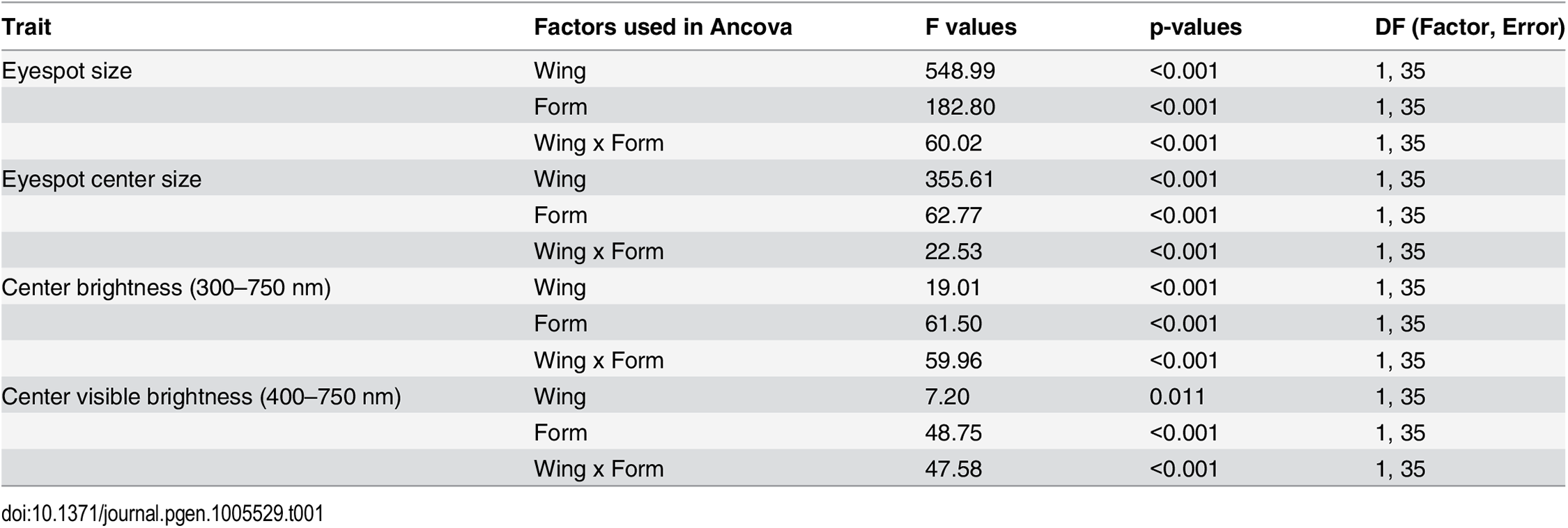F statistics and p-values from analysis of covariance probing for differences in Cu1 eyespot size, eyespot center size, and center brightness between season form (DS and WS forms) and wing (FW and HW).