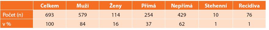 ONSTEP technika reparace tříselné kýly: úvodní klinická zkušenost u 693 pacientů, ve dvou institucích Tab. 1: The ONSTEP hernia repair technique: initial clinical experience in 693 patients, at two institutions
