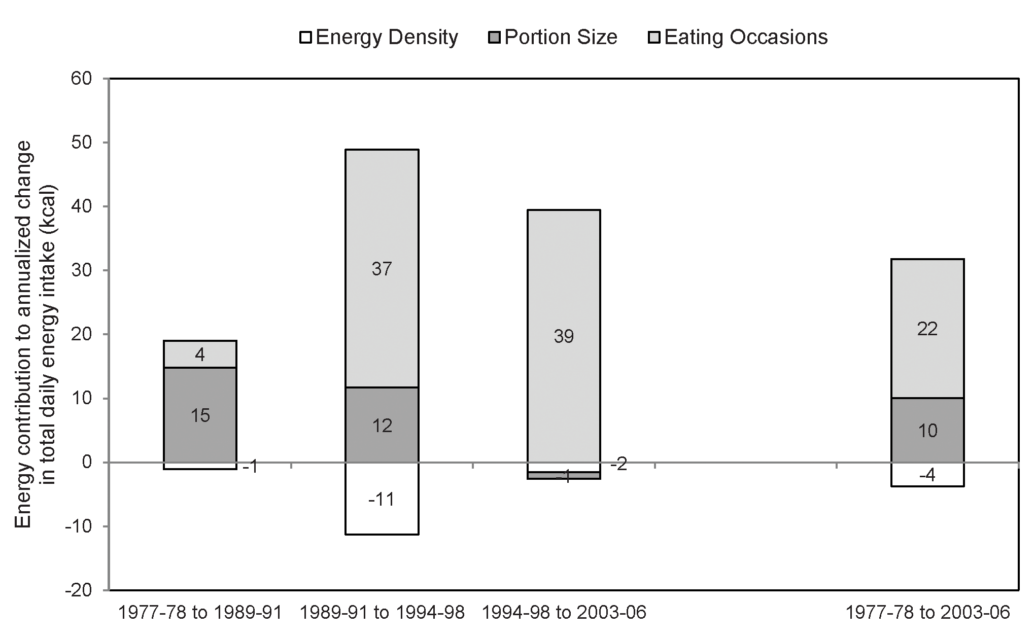 Annualized contribution of portion size, energy density, and eating occasions to total energy intake changes.