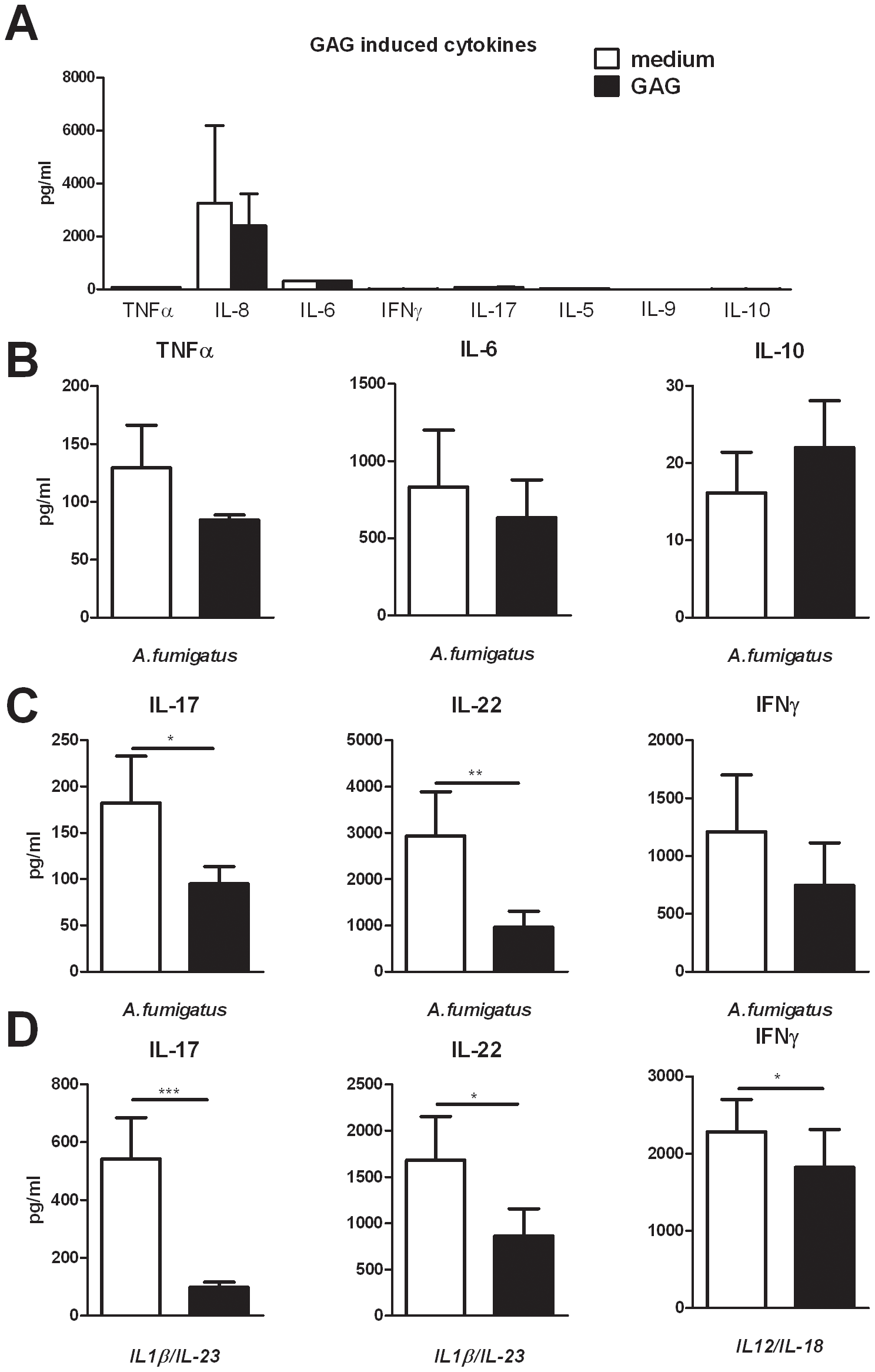 GAG inhibits <i>Aspergillus</i>-induced human T-helper cell cytokine production.