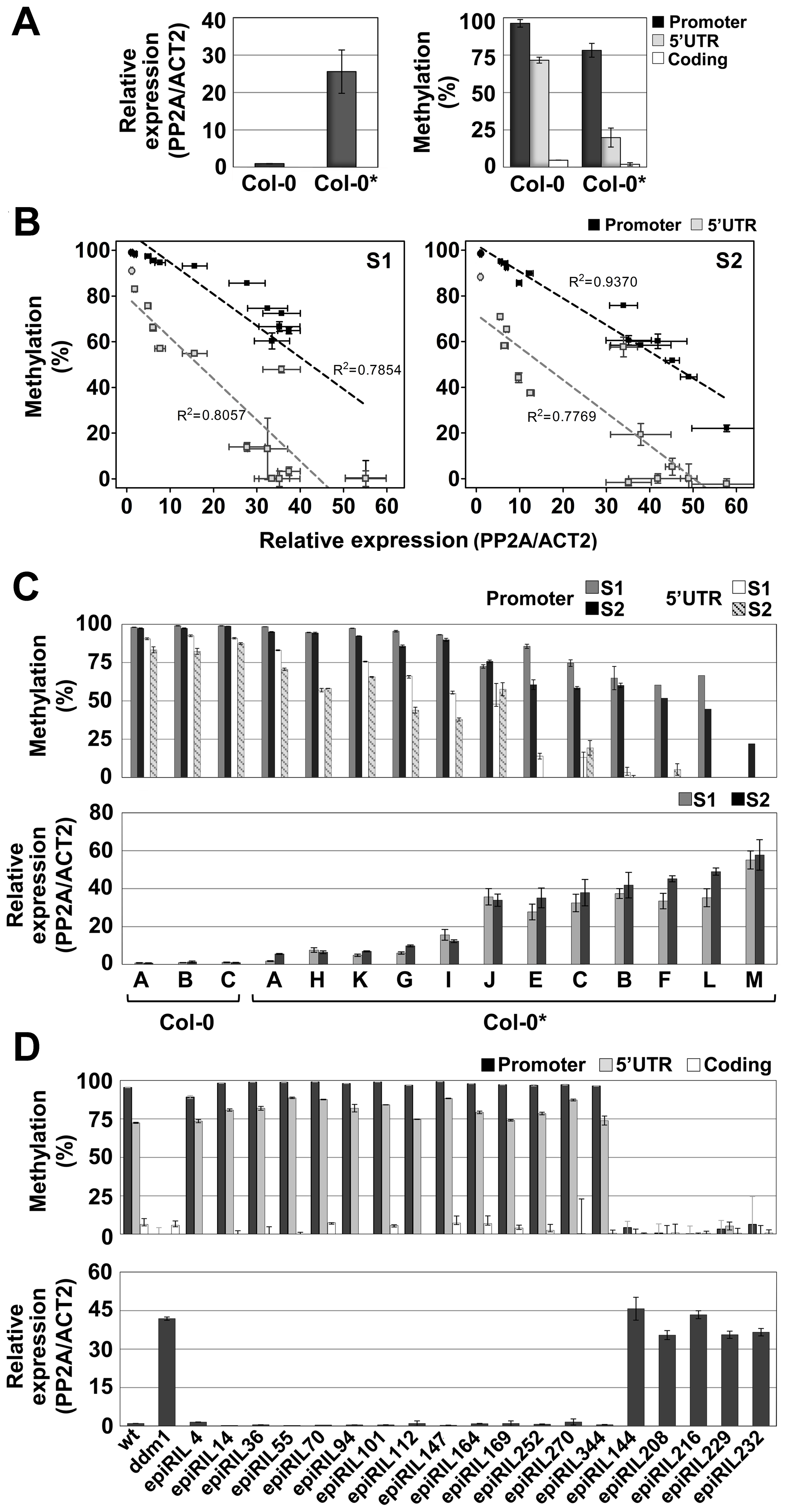 Spontaneous and induced epigenetic variation at <i>QQS</i>.