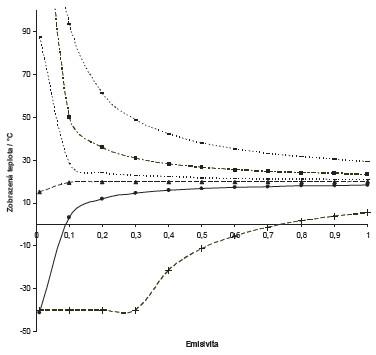 Graf závislosti zobrazené teploty objektu v termogramu na emisivitě pro různé výchozí teploty. Atmosférická teplota pro tento případ byla 22 °C. Odražená teplota byla 22 °C.