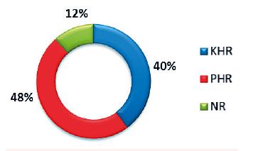 Hodnotenie dosiahnutej hematologickej odpovede KHR – kompletná hematologická odpoveď PHR – parciálna hematologická odpoveď; NR – non responder, bez dosiahnutej hematologickej odpovede