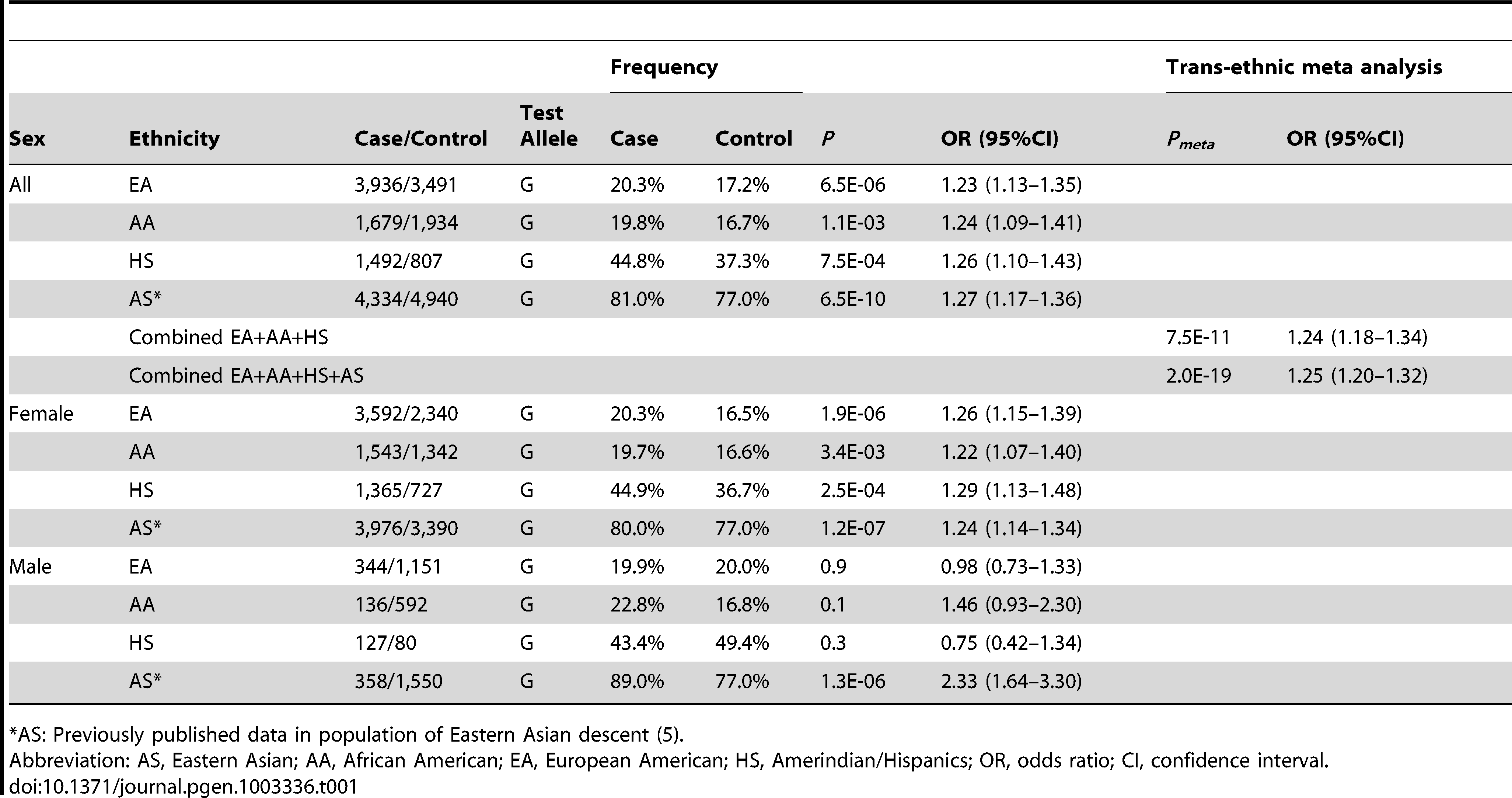 Association of rs3853839 with SLE in multiple ancestries.