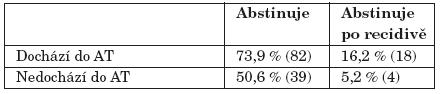 Úspěšnost abstinence půl roku od ukončení léčby (Pearsonův chí-kvadrát signif. na hl. 0,001).