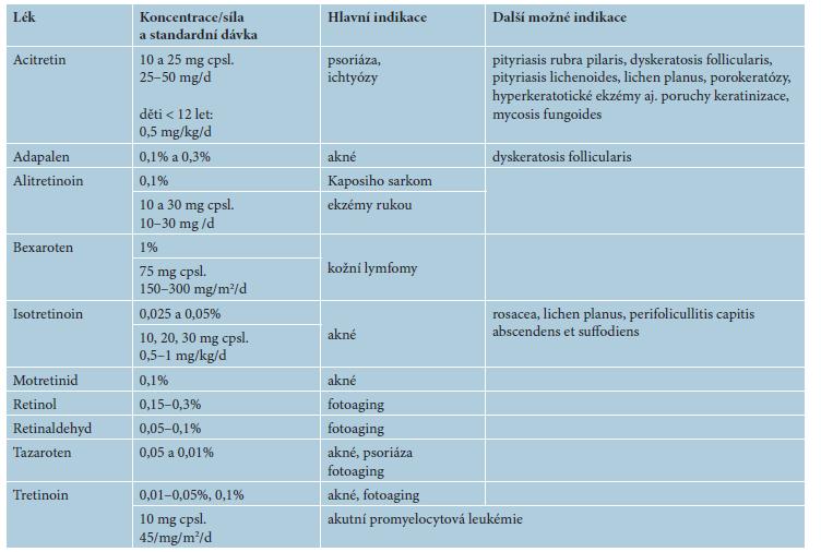 Hlavní indikace léčby lokálními a celkovými retinoidy