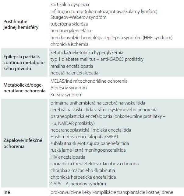 Diferenciálna diagnostika Rasmussenovej encefalitídy – upravené, podľa autorov Varadkar et al [13].