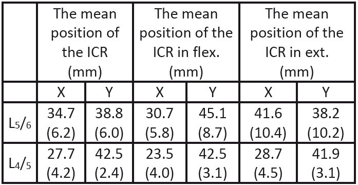 The mean values of positions of the ICR after implantation of the artificial disc into L<sub>5</sub>/<sub>6</sub> area.