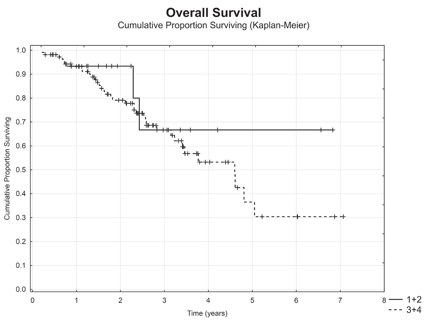 Celkové přežití nemocných dle pokročilosti lokálního nálezu (lokalizovaná malignita (T1+T2) vs. lokálně pokročilá malignita (T3+T4))