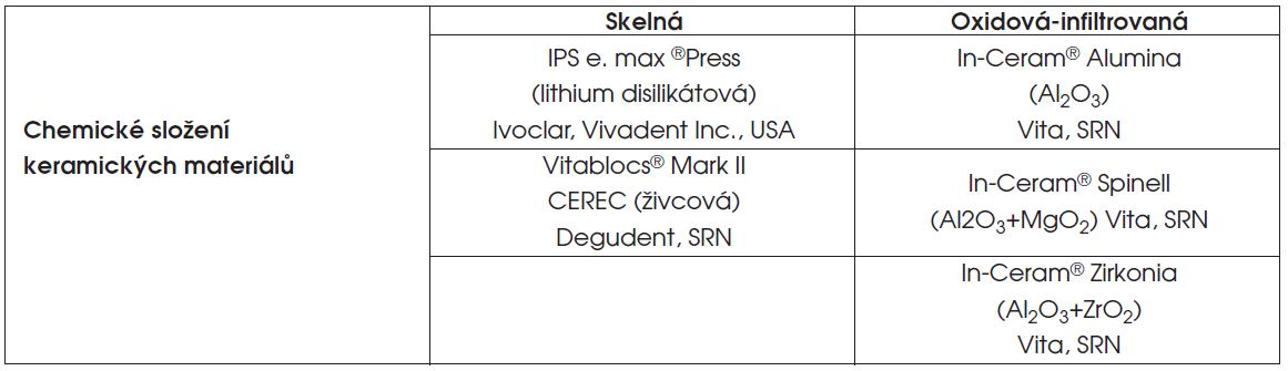 Testované skelné nebo oxidové infiltrované keramické materiály