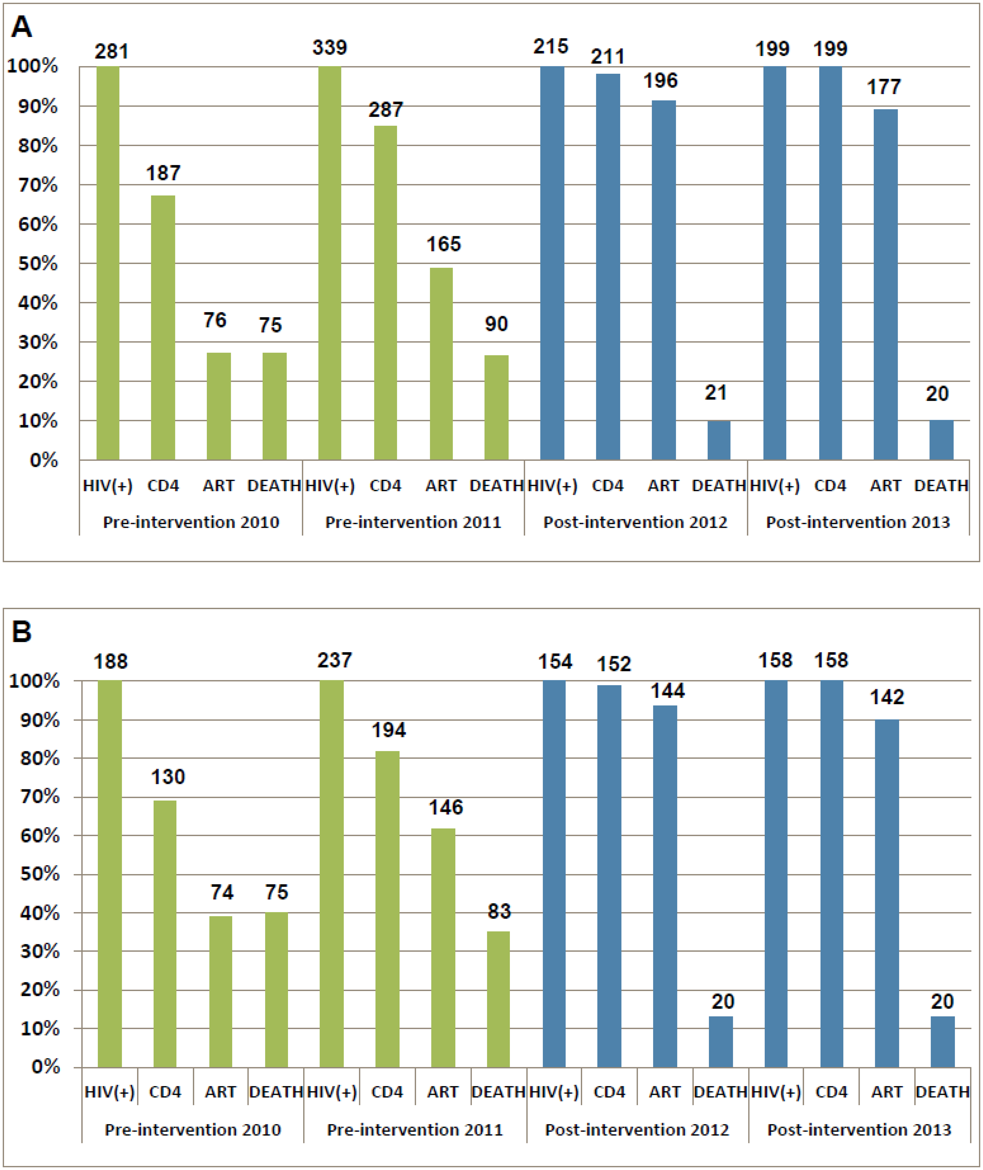 Cascade of confirmed HIV diagnosis, CD4 testing, ART initiation, and mortality during the pre-intervention 2010, pre-intervention 2011, post-intervention 2012, and post-intervention 2013 phases in Guangxi, China.