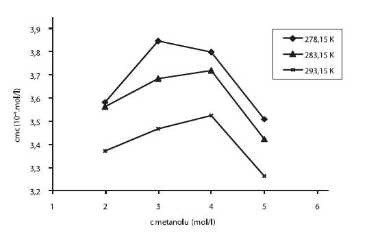 Závislosť kritickej micelovej koncentrácie od koncentrácie metanolu v roztoku pentakaíniumchloridu pri teplotách 278,15 K, 283,15 K a 293,15 K