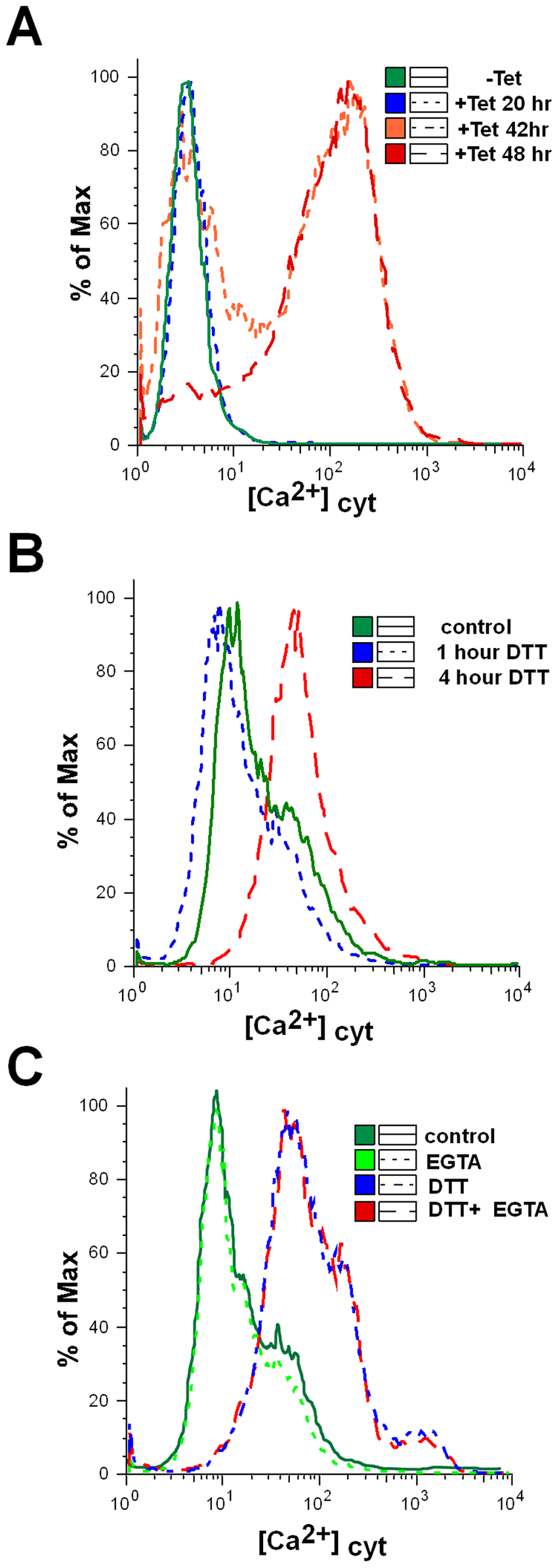 Cytoplasmic calcium concentration is elevated in SLS induced cells.