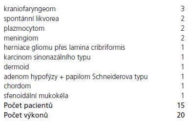 Skupina pacientů s non-pituitárními lézemi.