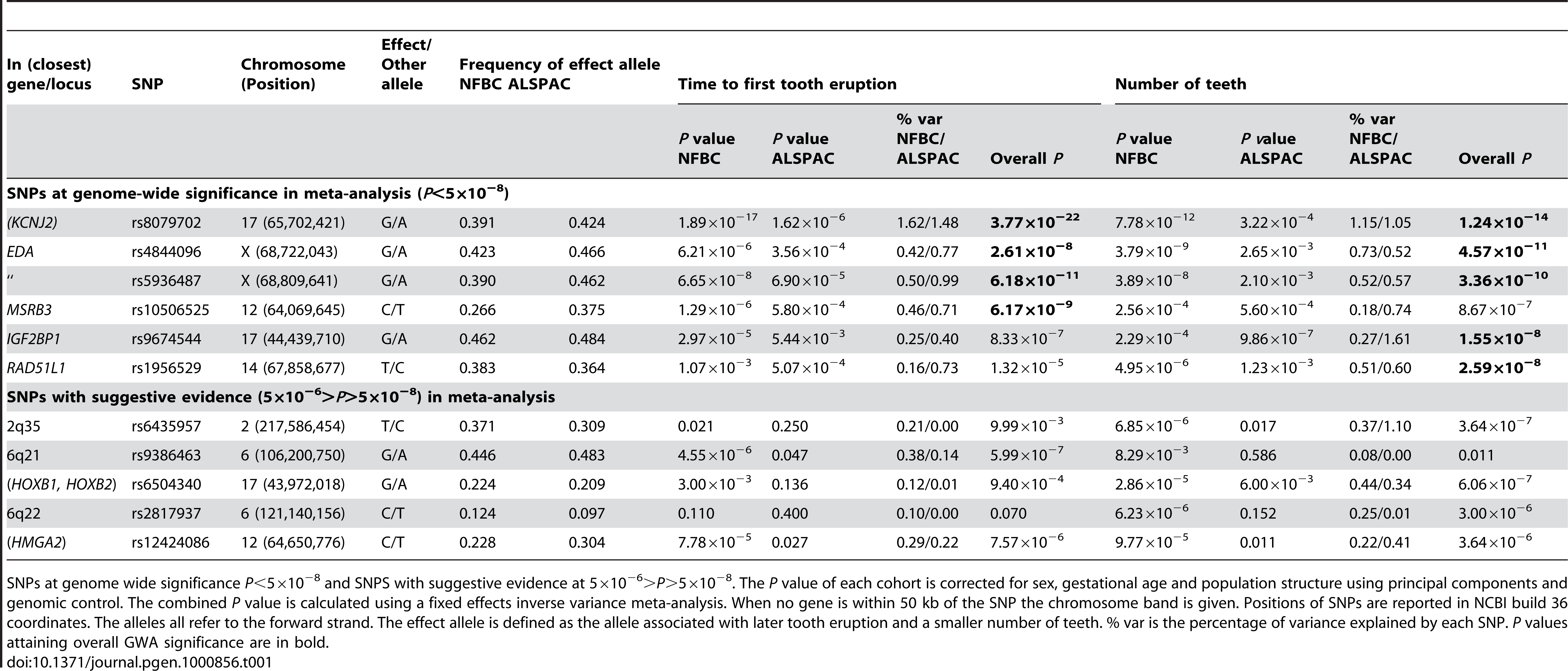 The top GWA signals at each locus from a meta-analysis of NFBC1966 and ALSPAC.