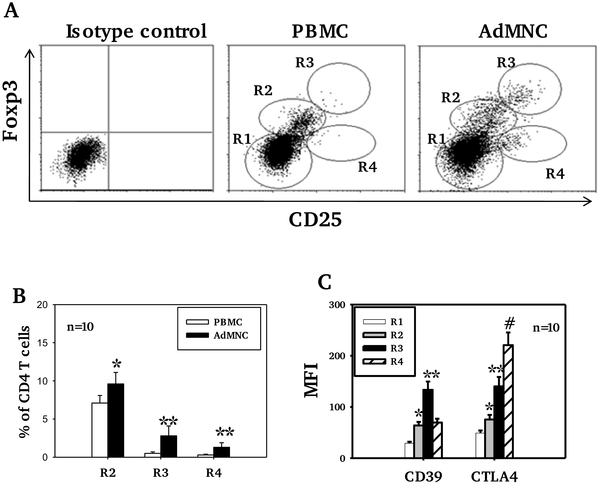 Expression of CD25, Foxp3, CD39 and CTLA4 by CD4 T cell subsets.