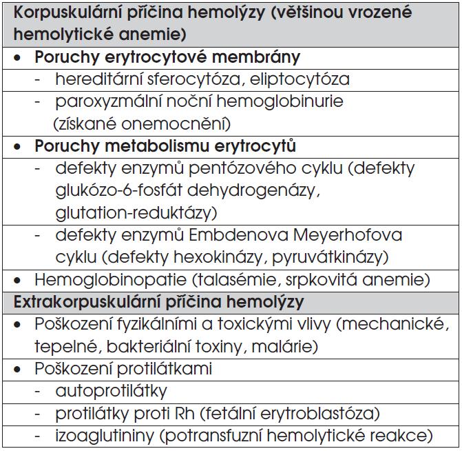 Přehled hemolytických anemií.