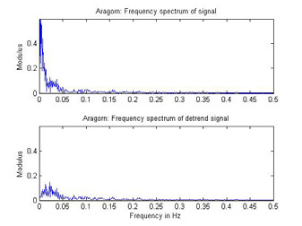 Fig. 4: Frequency spectrum of signal with and without the drift.