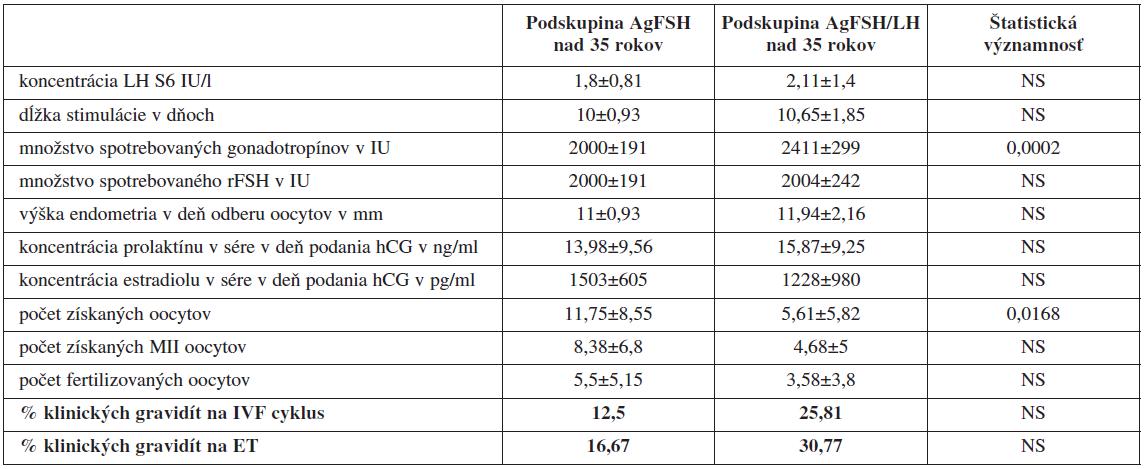 Porovnanie jednotlivých sledovaných parametrov IVF/ICSI cyklov pri protokoloch s agonistom GnRH u pacientok ≥35 rokov