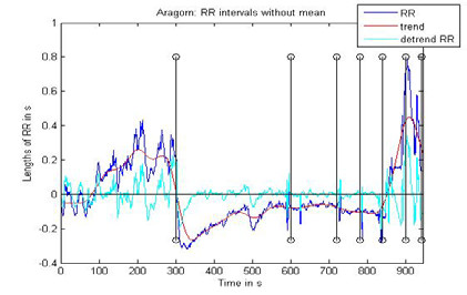 Fig. 3: Signal with and without the trend.