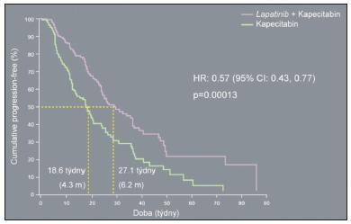Tyverb plus kapecitabin: signifikantne prodlužuje dobu progrese do onemocnění u ErbB2 – pozitivně progresivní populace pacientek (EGF 100151; nezávislé hodnocení)