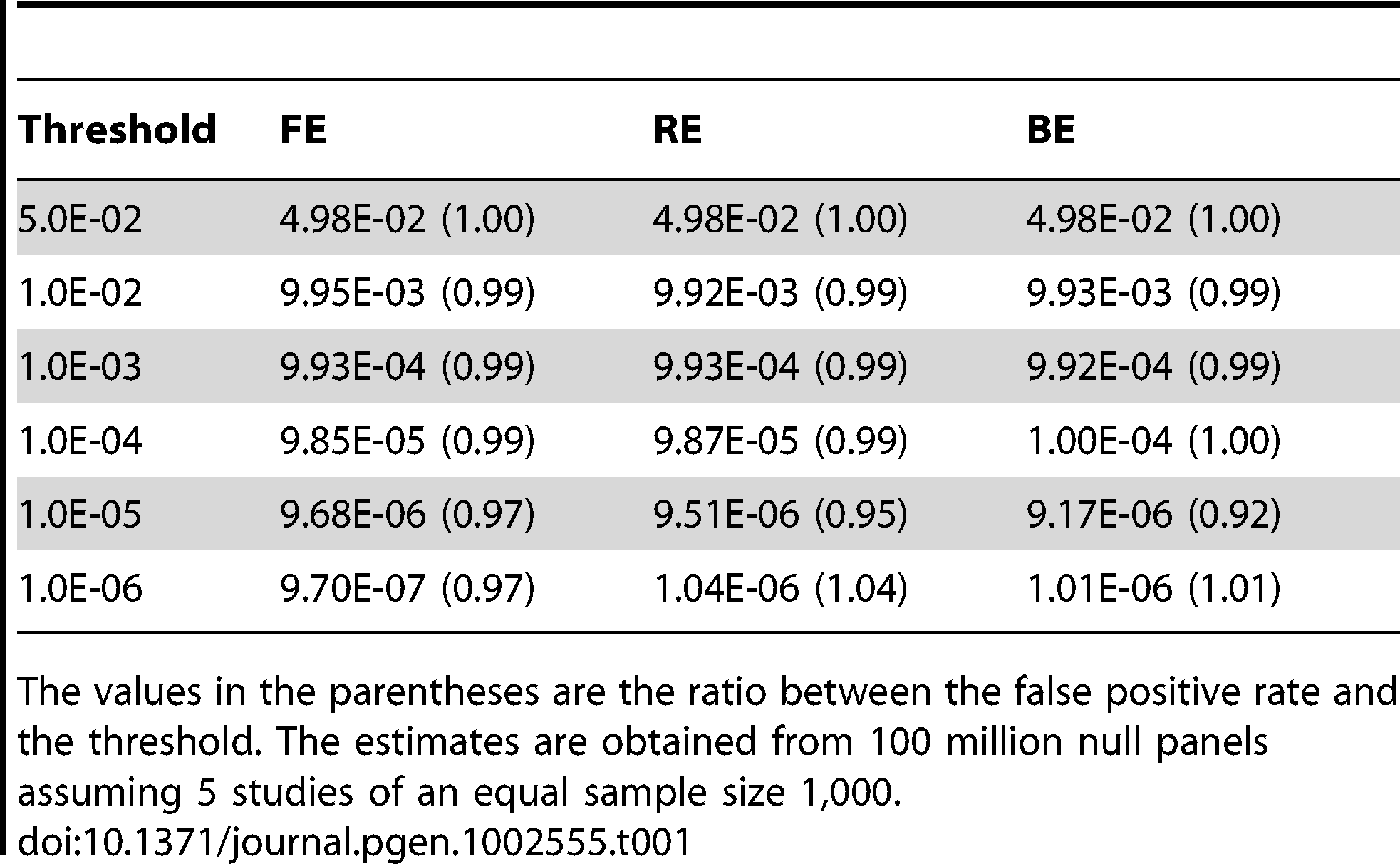 False positive rate of FE, RE, and BE at increasing significance thresholds.