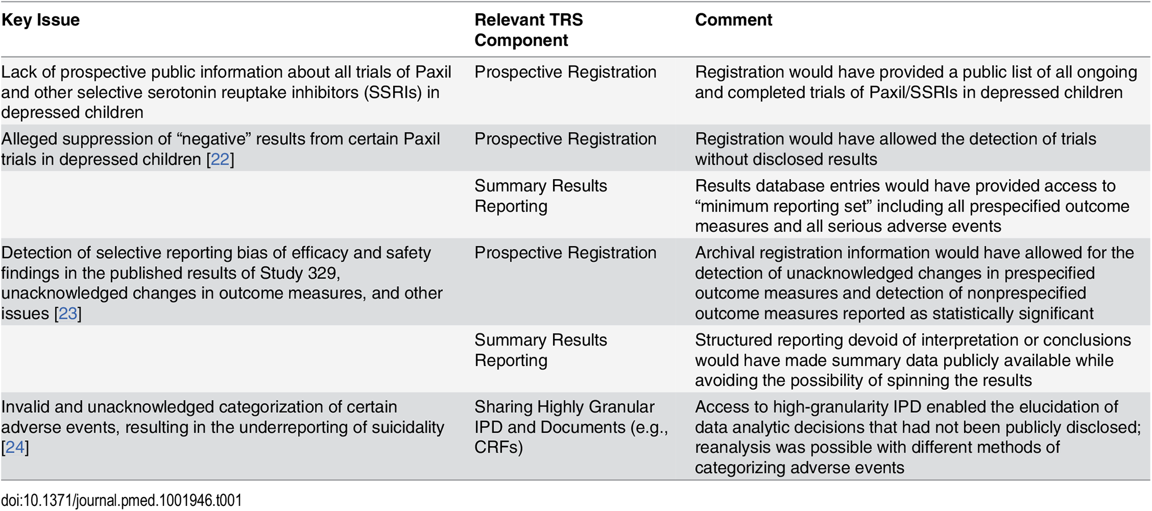 Key issues with trials of antidepressant use in children for depression and the role of the TRS.