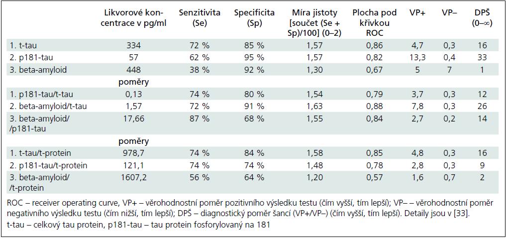 Hraniční koncentrace a poměry likvorových ukazatelů mezi pacienty s Alzheimerovou-Fischerovou nemocí (n = 39) a kontrolními jedinci (n = 65).