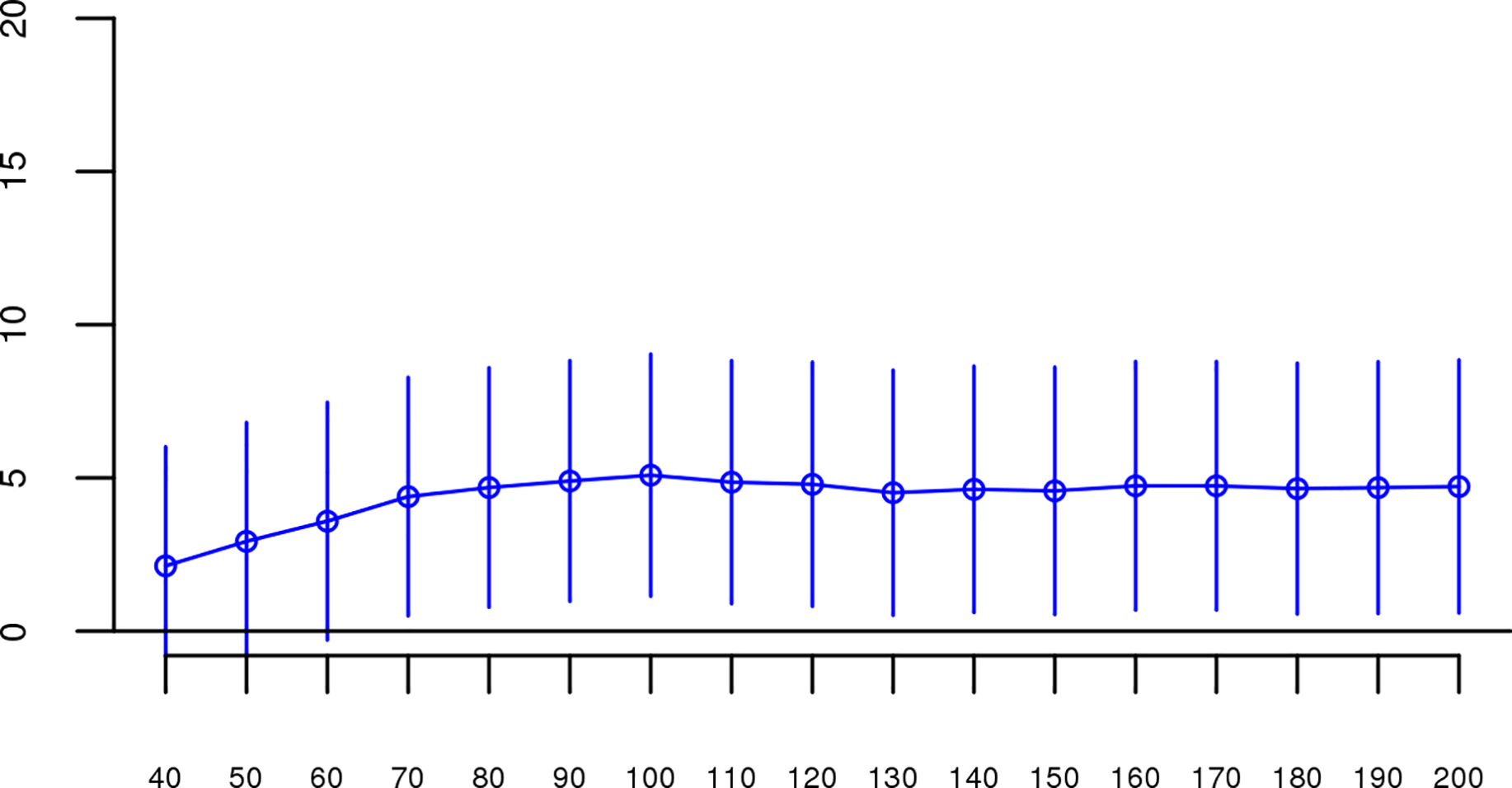 Slope estimates (the change in log odds for a 1% increase in <i>Froh</i>; points) and their 95% confidence intervals (bars) of <i>Froh</i> from the combined unimputed SNP data predicting schizophrenia for different SNP thresholds of calling ROHs.