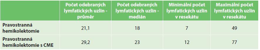 Tab. 4a: Počet uzlin v resekátu hodnocený patologem Tab. 4a : Number of lymphatic nodes in specimen evaluated by pathologist