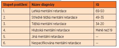 Klasifikace mentální postižení