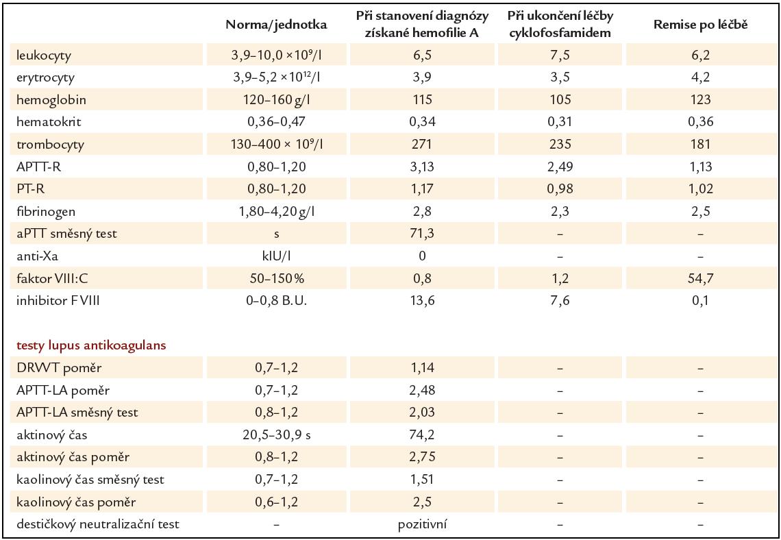 Laboratorní výsledky při stanovení diagnózy získané hemofilie A, během léčby a po léčbě.