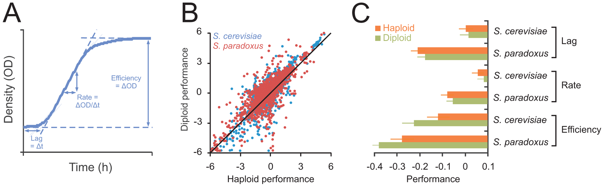 Ploidy–environment interactions are the rule rather than the exception in yeast and favor haploidy and diploidy equally.