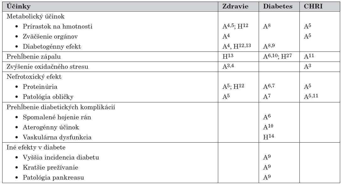 Biologické účinky nadmernej konzumácie tepelne spracovanej potravy (upravené podľa [2]).