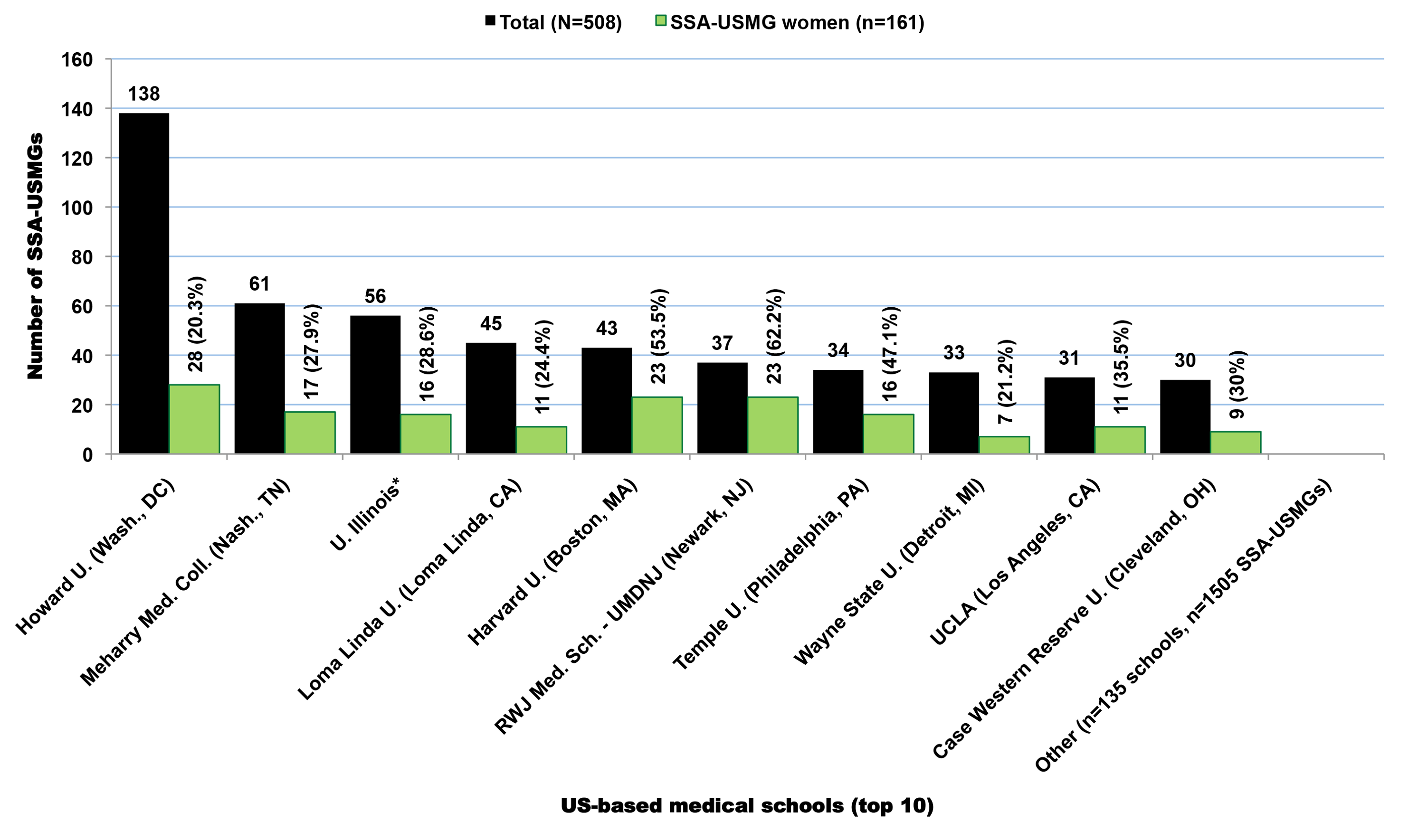 American medical schools with the highest number of Sub-Saharan African-born graduates practicing in the United States.