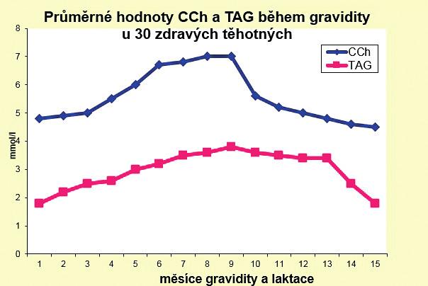 Průměrné hodnoty celkového cholesterolu a triacyglycerolů během gravidity u 30 zdravých těhotných žen