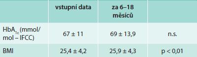 Hodnoty glykovaného hemoglobinu a BMI vstupně a v období 1 roku sledování po 6 měsících bezlepkové diety