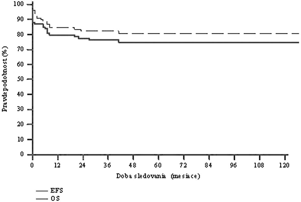 Pravdepodobnosť prežívania v celom súbore 99 detí s NHL v SR (nov. 1996-dec. 2008). 5-ročný EFS - 0,75 5-ročný OS - 0,81