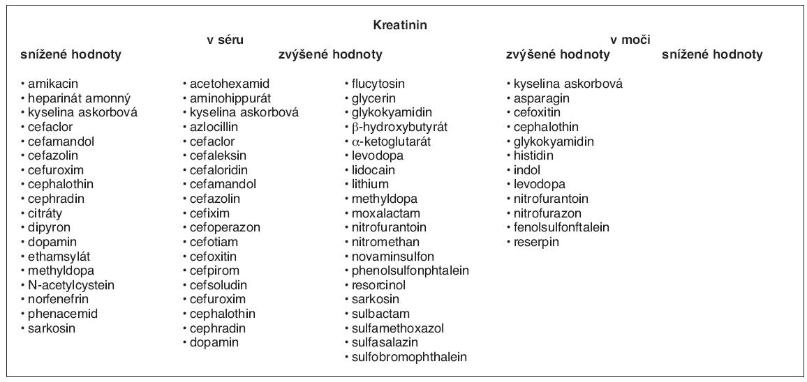 Přehled lékových interferencí u kreatininu stanovovaného Jaffého metodou (4)