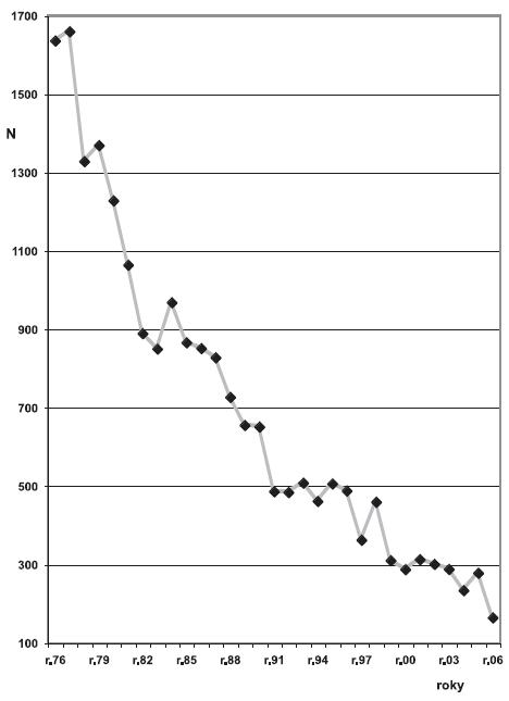 Profesionální přenosné aparazitární nemoci uznané vČR vletech 1976–2006