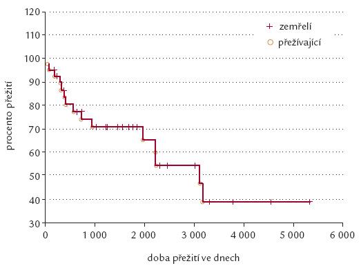 Přežití pacientů po TJ z indikace cirhózy při HcV na CKTCH.