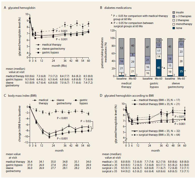 Hlavní změny hodnot léčby cukrovky v průběhu 5 let v porovnání mezi konzervativní a bariatrickou terapií. Převzato z [19]. Graph 1. Main changes in measures of diabetes control from baseline to year 5 comparing conservative vs. bariatric therapy. Adapted from [19].
