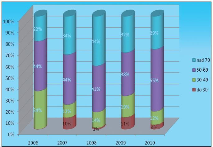 Konzultace – počet pacientů v letech 2006–2010 (do 30. 9. 2010) rozdělených dle věkových kategorií (v %)