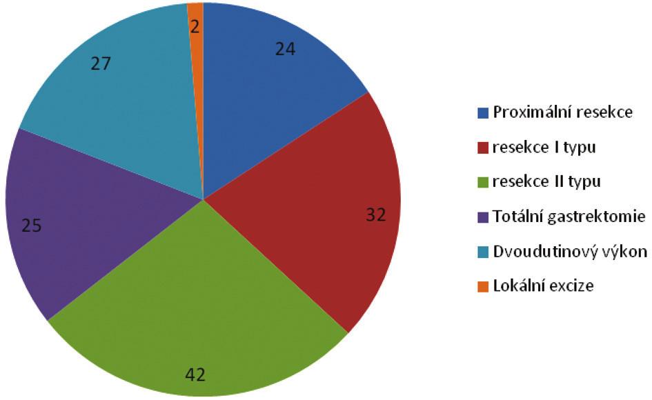 Spektrum resekčních výkonů (N = 152)